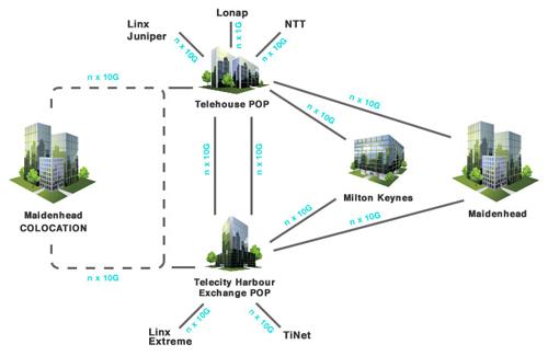 LunaHost Data Centre Network